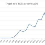 Evolución de la deuda municipal