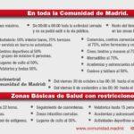 Cierre perimetral de la Comunidad de Madrid desde ayer a medianoche