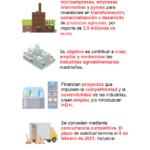Convocatoria de ayudas a industrias agroalimentarias