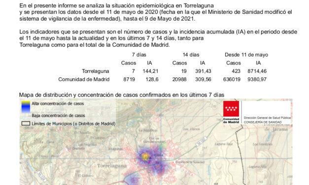 Situación epidemiológica en Torrelaguna a 11 de mayo