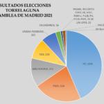 Resultados Asamblea de Madrid 2021 en Torrelaguna