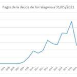 Información sobre la deuda municipal a 31 de mayo de 2021